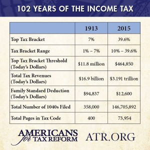 Americans for Tax Reform - 102 Years of US Income Tax